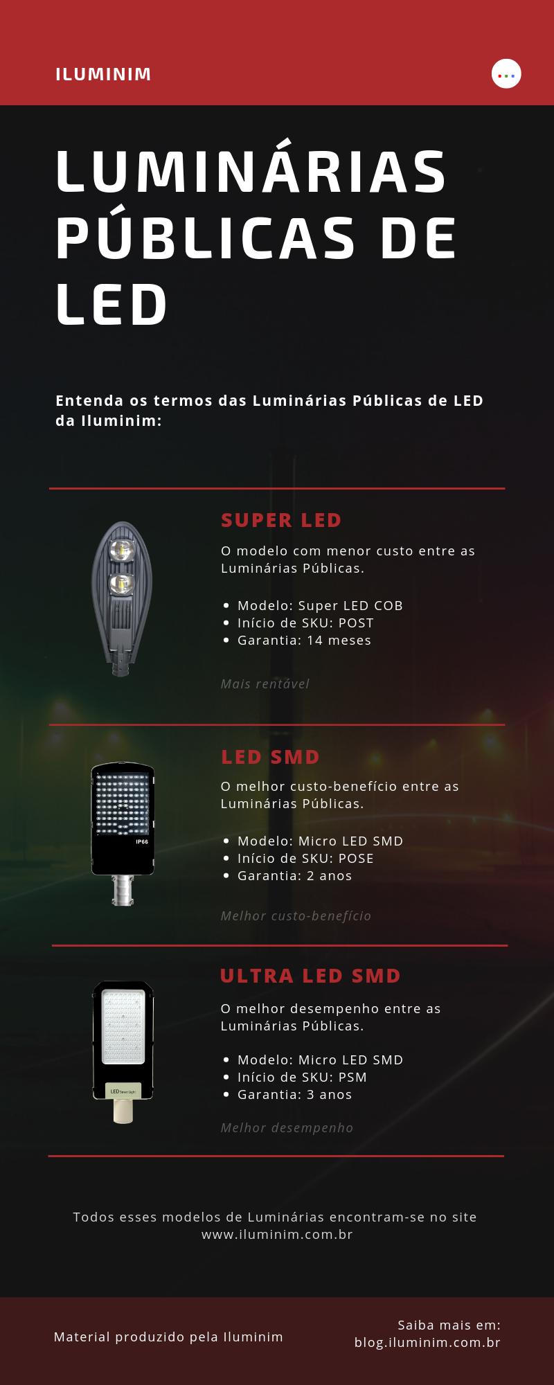 Infográfico Luminárias Públicas LED